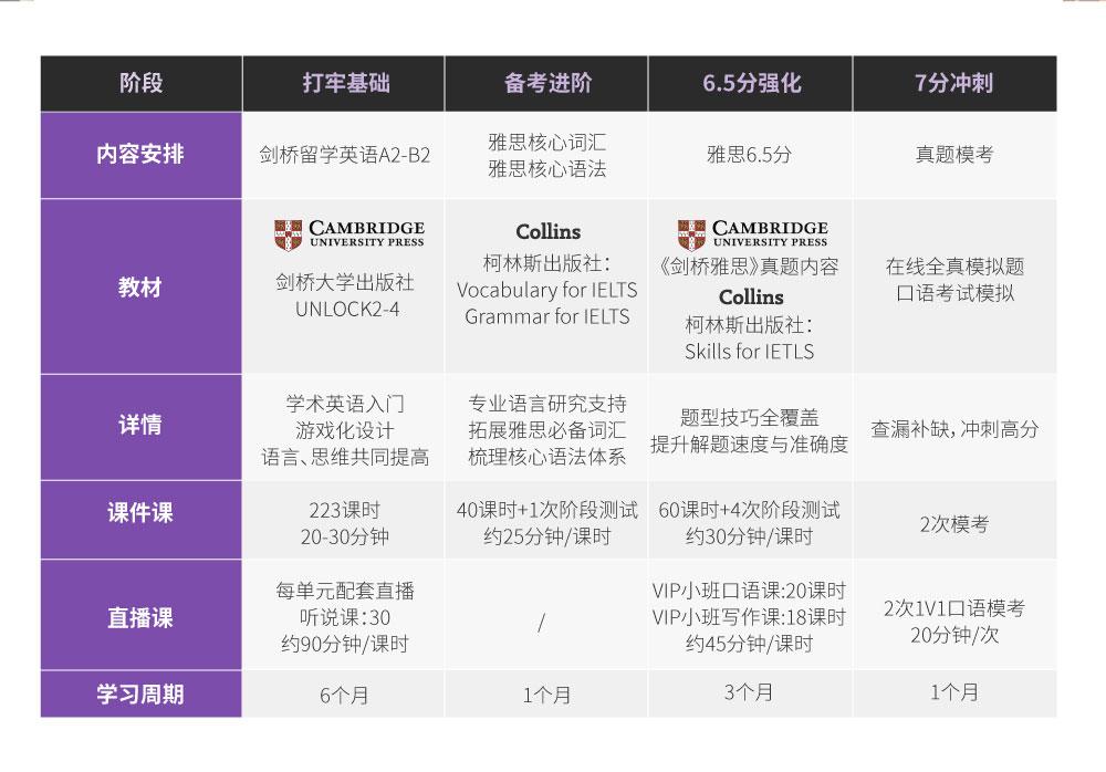 【Uni智能】雅思6.5分名师VIP-初中起点【签约班】_intro图_13.jpg