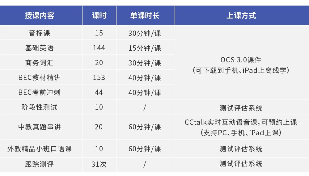 零基础直达BEC商务英语高级签约班_intro图_6.jpg