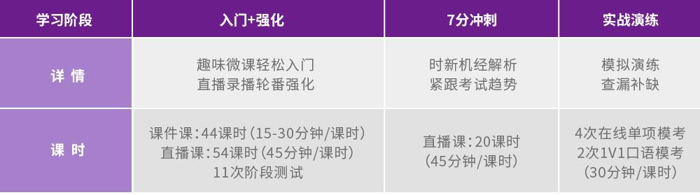 【Uni智能】雅思7分私教VIP 大学起点_intro课程图-01.jpg