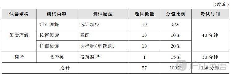 六级多少分算过?2020六级分值明细 六级成绩查询入口 中国教育考试网