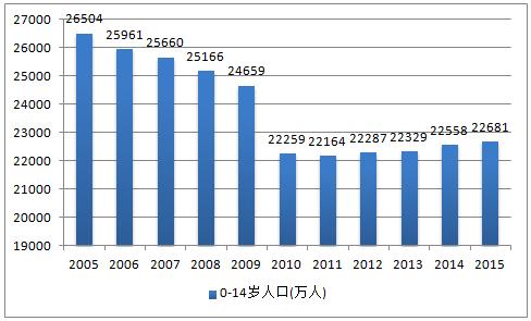 英语翻译 中国老龄化人口日益增多,你怎么看