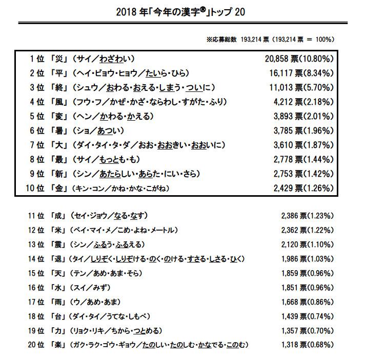灾字当选2018年日本年度汉字年度汉字沪江日语