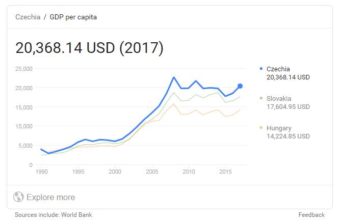 捷克人均gdp_广东经济有多强 全球第15