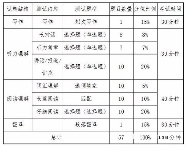 2018年12月大学英语六级考试时间&流程