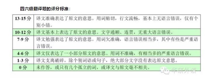 2019年6月大学英语六级考试评分标准_沪江英语学习网