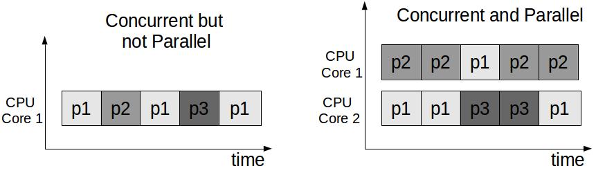 Concurrent vs. Parallel.png