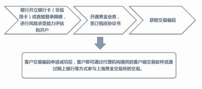 小白开户丨贵金属/黄金投资开户全指南