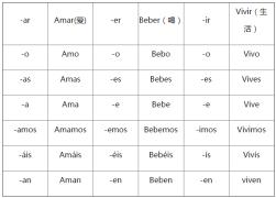 【大宝搬砖】西班牙语陈述式现在时不规则动词表