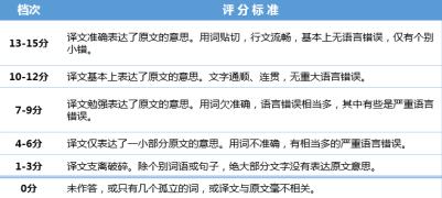 (名单公布)【7步助你攻克四六级】21天背词计划,fighting!(附考卷解析)