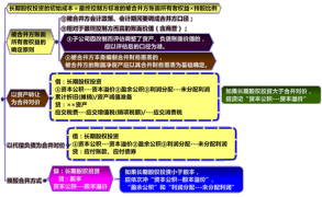 【备考日记】020 中级会计实务 第四章 长期股权投资(7/7)