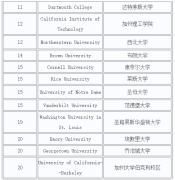 择校事关留美前景,2017美国综合大学排名及雅思申请要求受关注