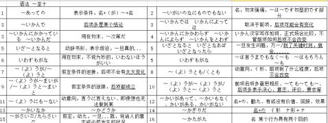 【日语-能力考】N2满分经验:有针对地复习,平常心待考试