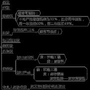 【备考日记】011 中级会计实务 第三章 固定资产(4/4)