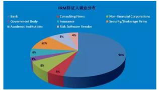 为什么说考FRM比考CFA更适合中国留学生?